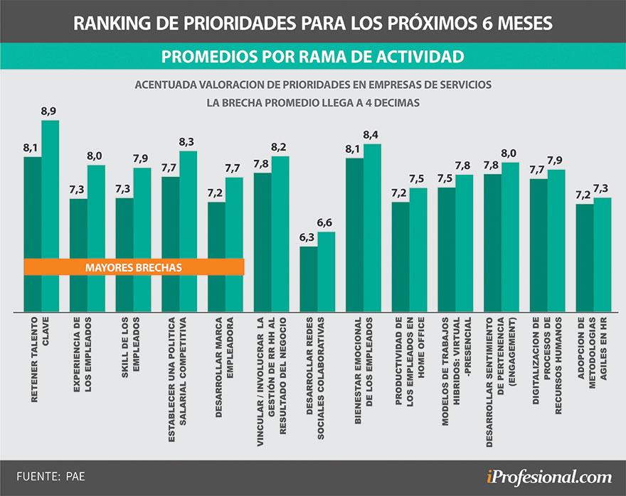Diferencias de prioridades en capital humano entre empresas de producción y de servicios