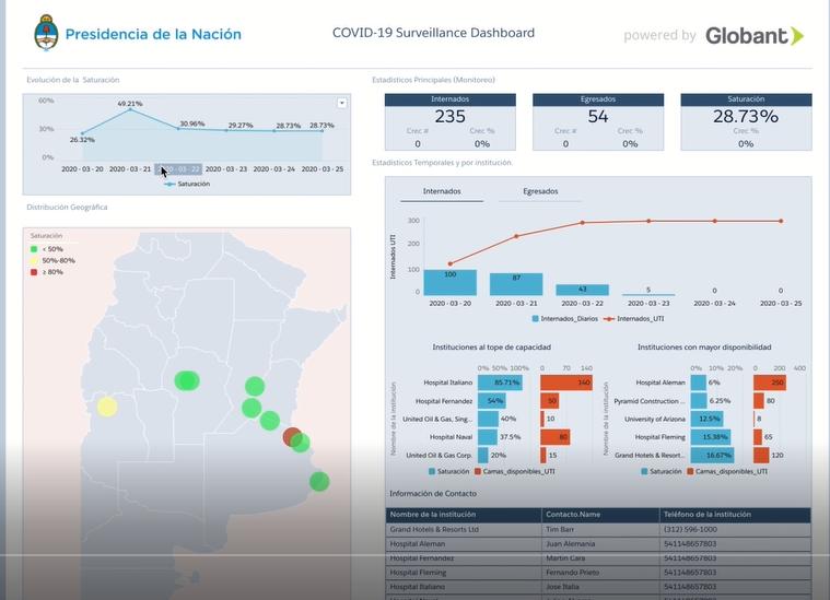Globant desarrolló para el Gobierno un tablero virtual sobre la pandemia.