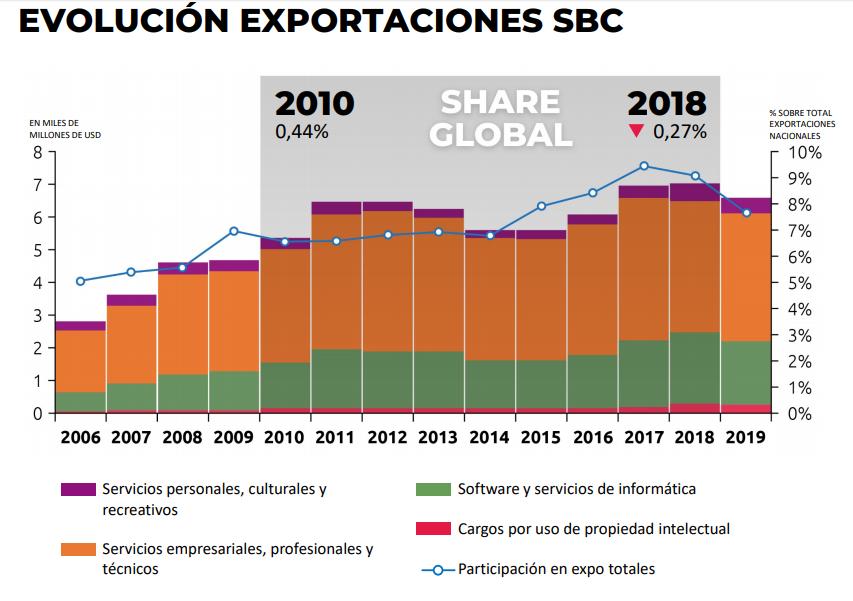 Las exportaciones se mantienen en niveles que le hacen perder participación en el concierto mundial