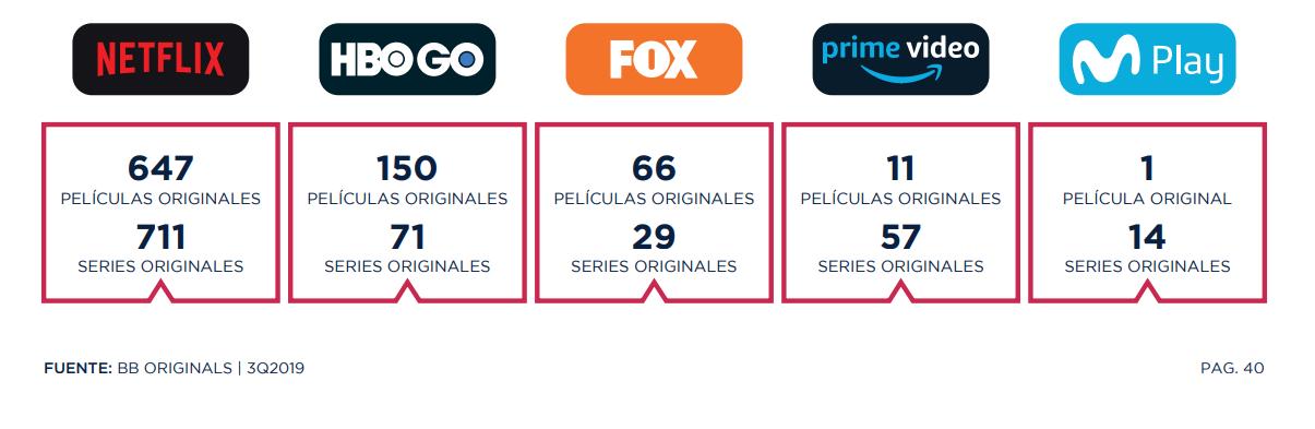 Esta es la producción de películas y series originales de parte de los diversos proveedores de servicios de streaming en América latina
