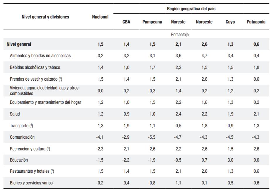 El INDEC difundió los datos de inflación del mes de abril