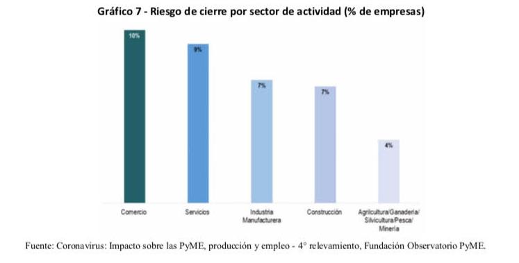 Comercio y servicios son los segmentos dentro del mundo pyme mucho más afectado por la cuarentena