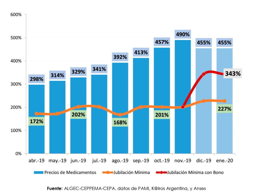 Los medicamentos comparados con los aumentos de la jubilación mínima