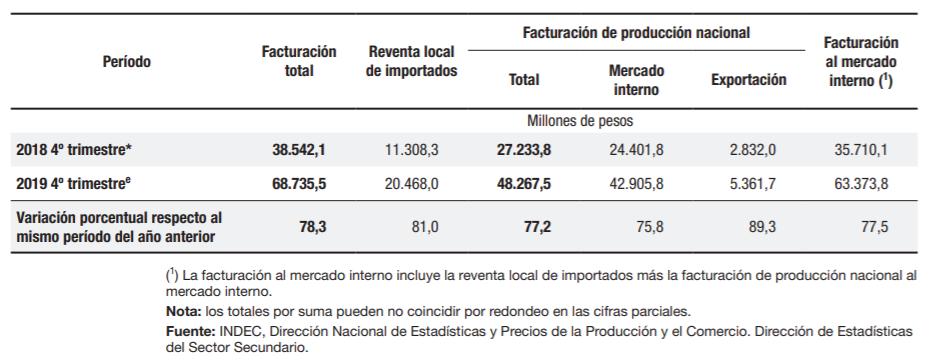 Así varió la facturación de la industria según el INDEC