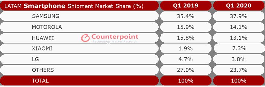 Esta es la participación de mercado de las marcas que dominan el mercado móvil en América latina