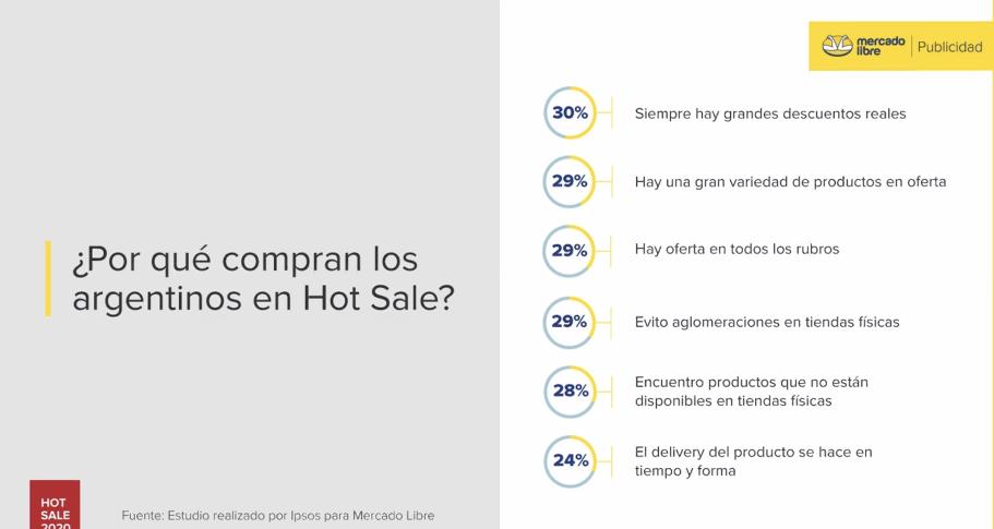 Los descuentos y la variedad de productos son dos de las razones por las que los argentinos compran en el Hot Sale