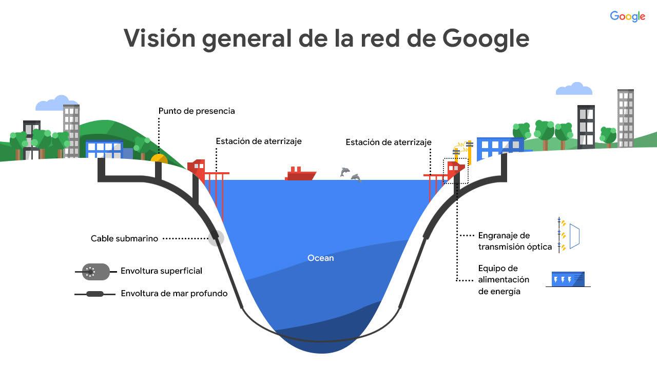 El cable submarino de Google, Facebook y GlobeNet permitirá duplicar la capacidad de conexión de la Argentina