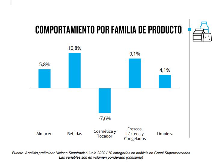 Frescos y bebidas recuperaron ventas en junio pero el consumo aún continúa retraido en la Argentina