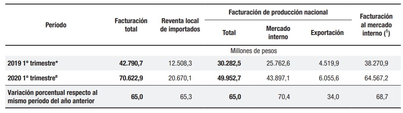 Estos son los números de facturación de la industria farmacéutica