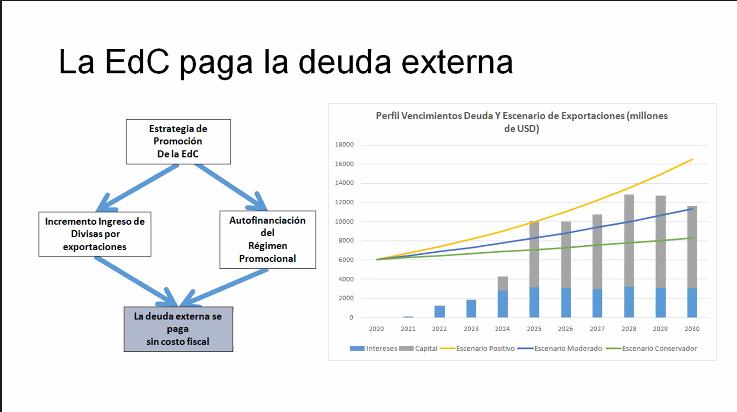 Para Argencon la economía del conocimiento no tiene costo fiscal y permitiría pagar la deuda externa