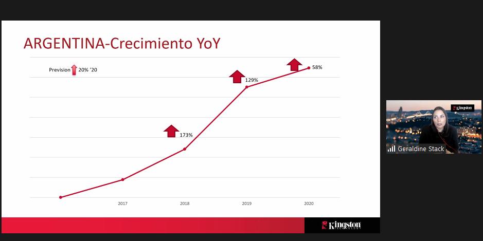 Así viene evolucionando la venta de SSD en la Argentina
