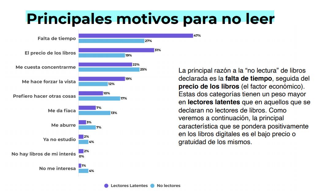 El precio de los libros es una de las principales trabas que impiden una mayor lectura entre los argentinos