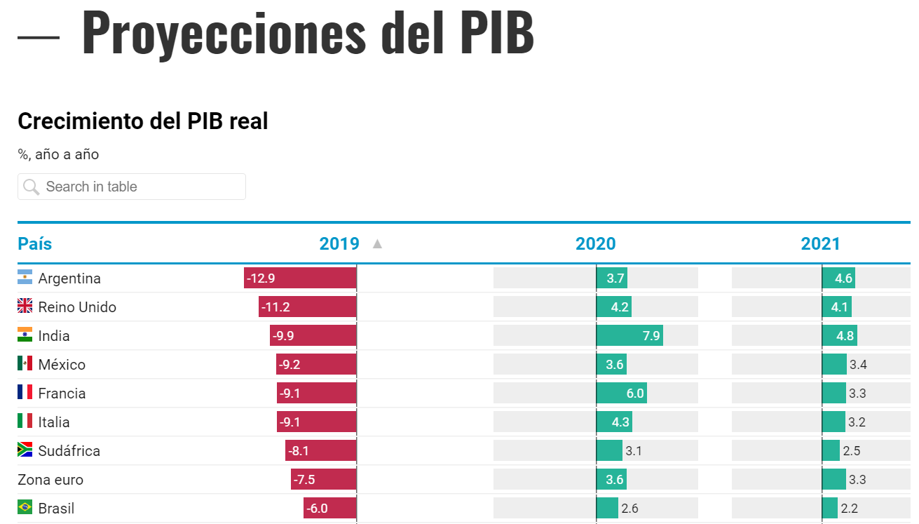 Caída del PBI de Argentina respecto al mundo